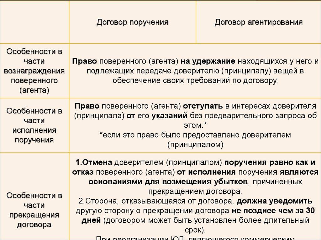 договор поручения комиссии агентирования сравнительный анализ