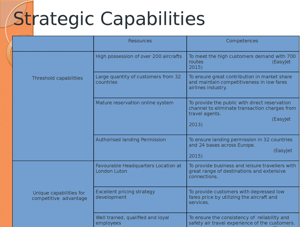 strategic capabilities