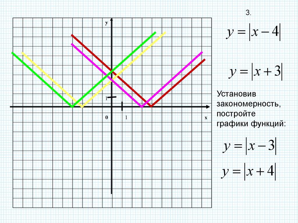 решение уравнений и неравенств содержащих переменную под знаком модуля