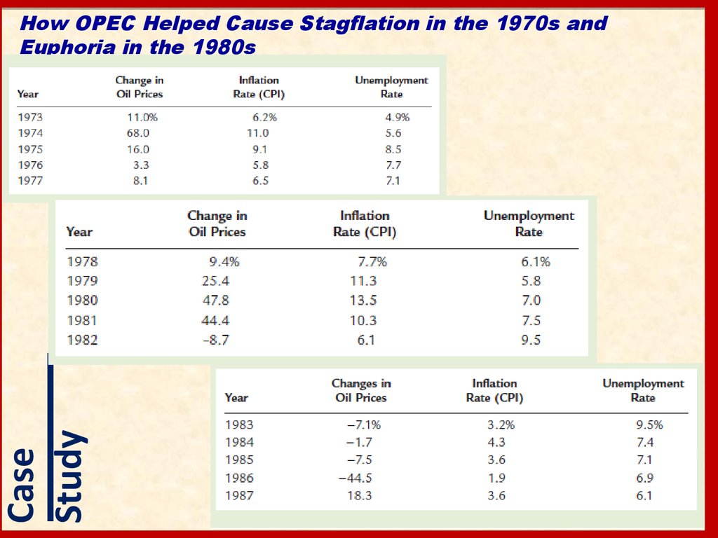 How OPEC Helped Cause Stagflation in the 1970s and Euphoria in the 1980s