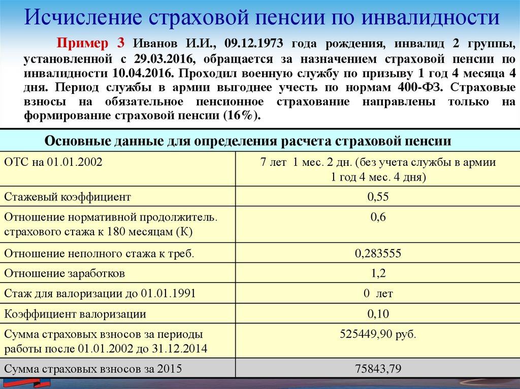 инвалиды военная пенсия сумма Московская область, Подольск