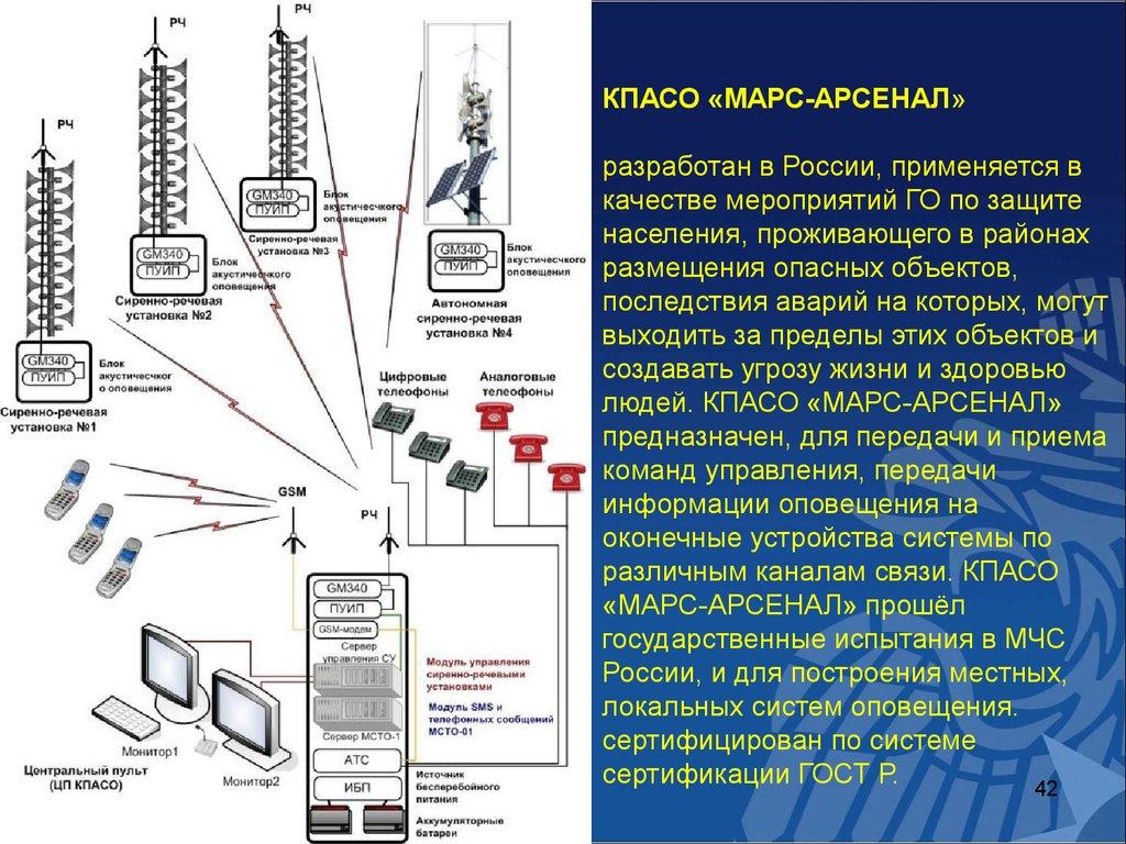 Схема пожарной сигнализации и принцип ее действия