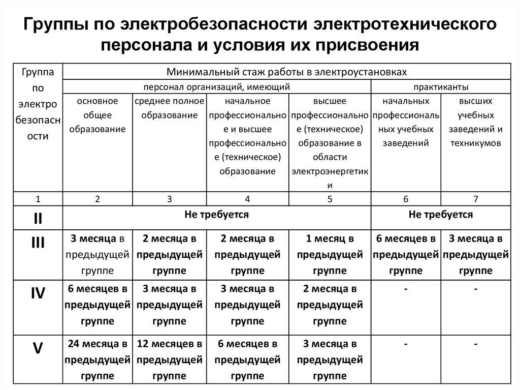 Электробезопасность при проведении строительных работ билеты для получения 4 группы по электробезопасности
