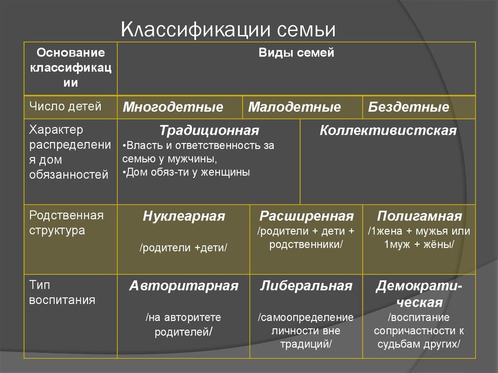 Структурный состав шпаргалки классификация семьи