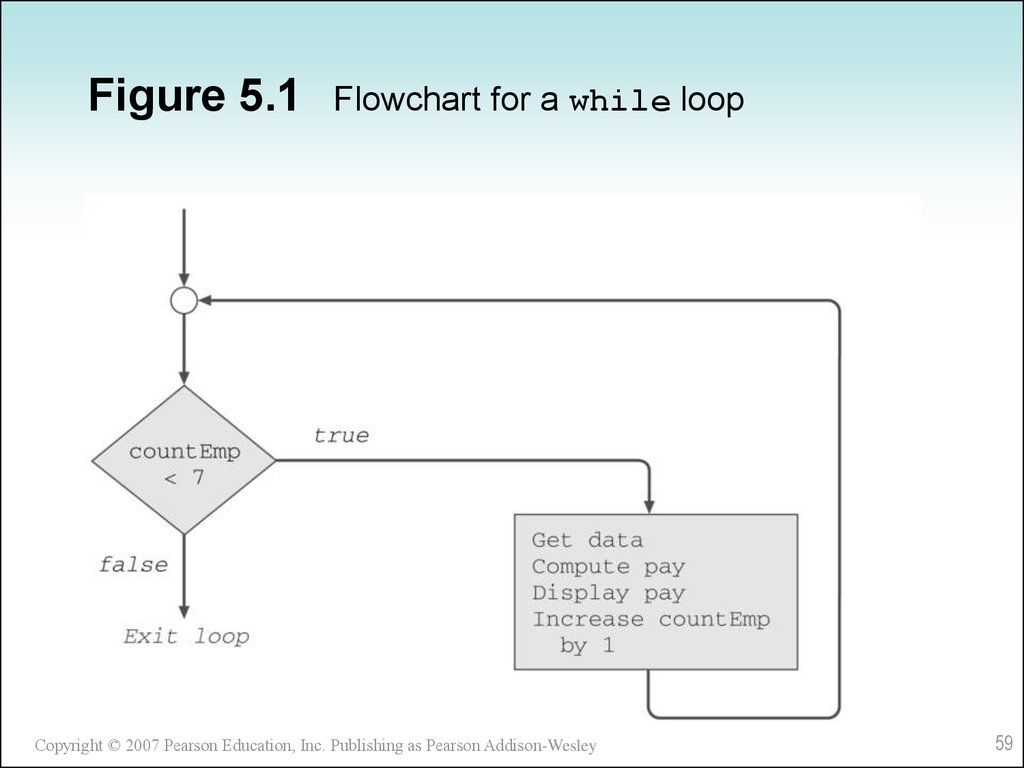 Figure 5.1 Flowchart for a while loop