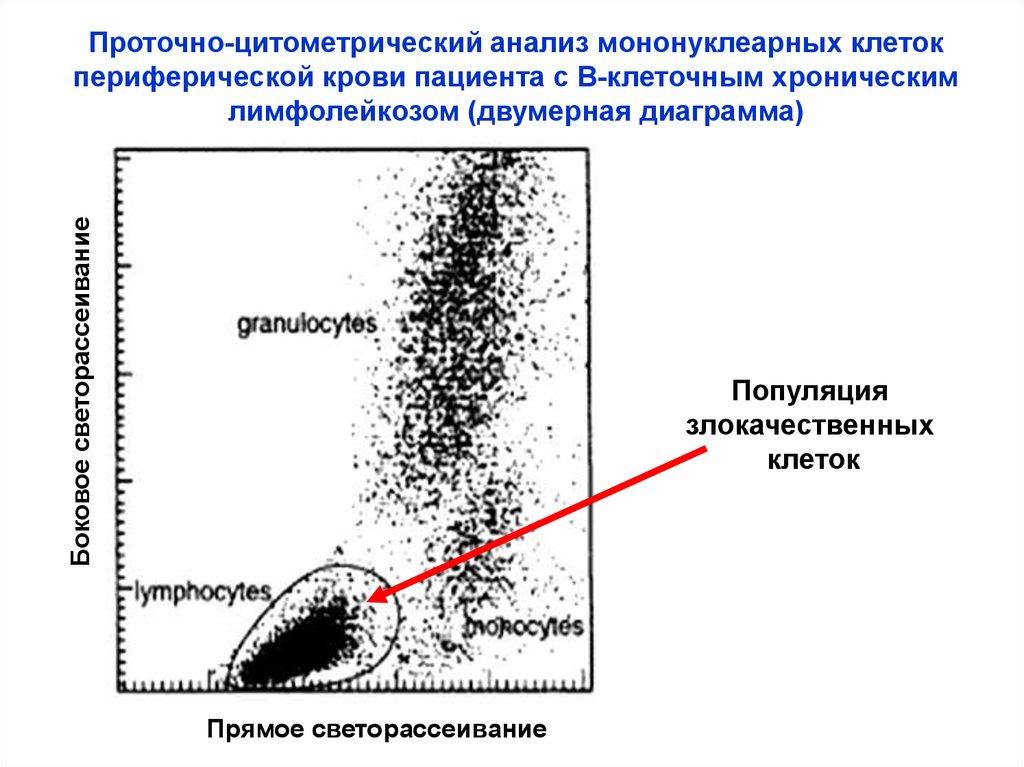 как прочитать анализ крови общий холестерин