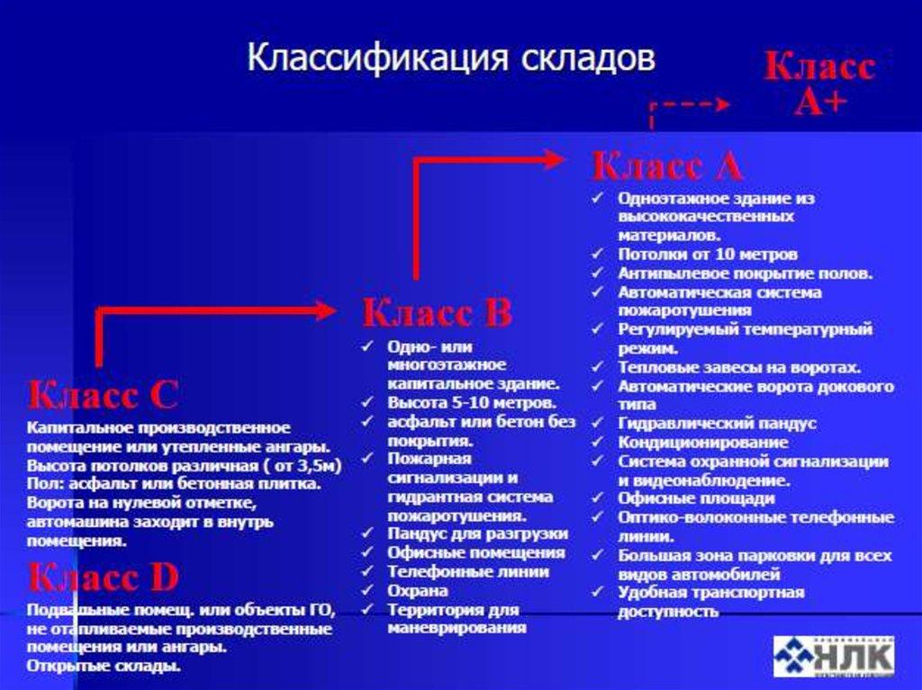 """Презентация на тему: """"логистика складированиЯ. 1. классифика."""