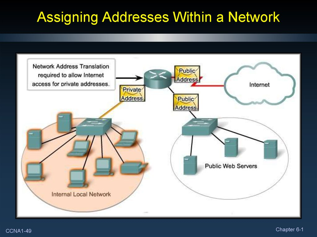 Assigning Addresses Within a Network