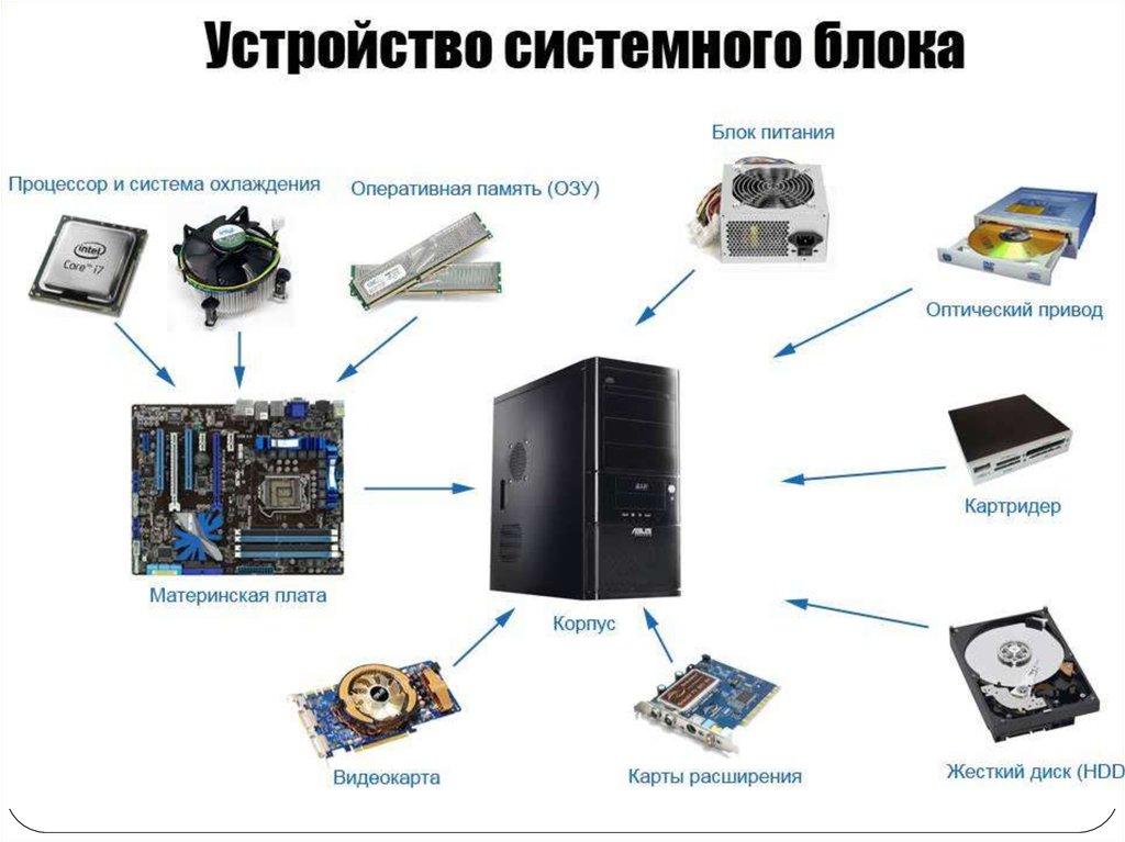 Периферийные устройства что это