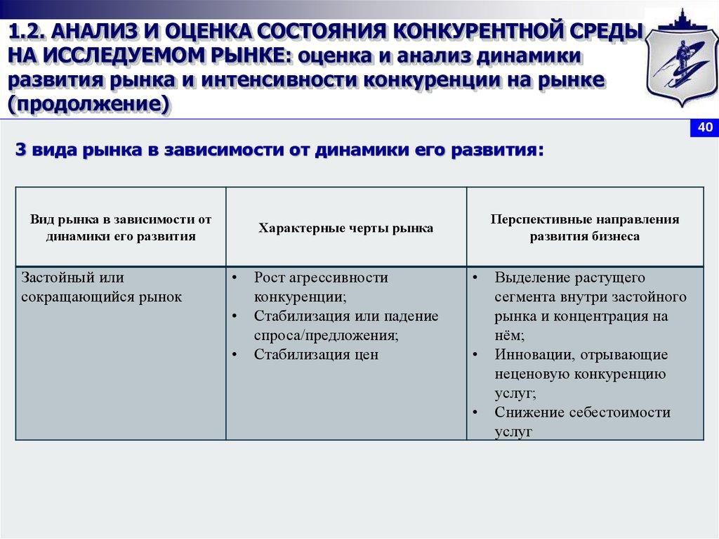 оценка проведения маркетинговых исследований рынка проследования