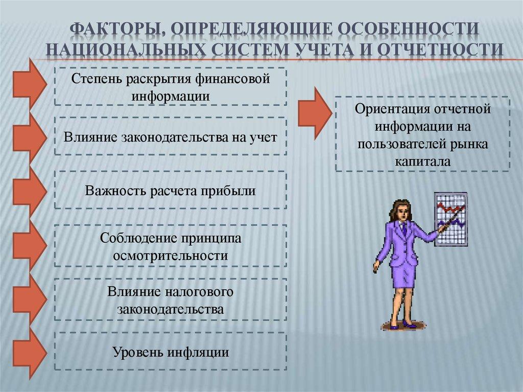 Схема бухгалтерского учета и налогового учета фото 924