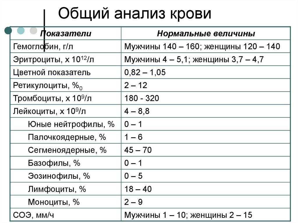 Анализ крови пти 82 подготовка к сдаче крови на общий анализ