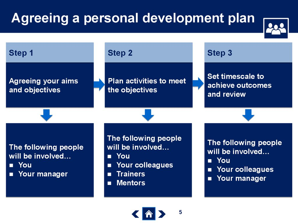 "a personal leadership development plan Your leadership plan expresses the ""how"" of spark, an acronym used to think about your behavior and be more intuitive about yourself."