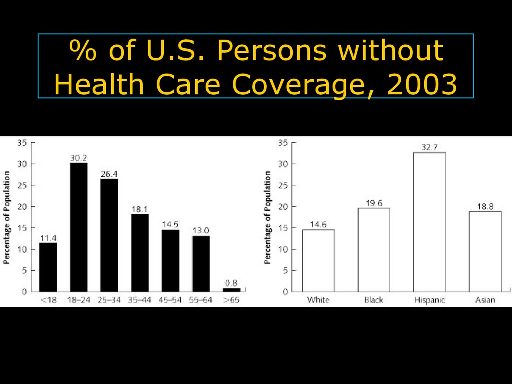 % of U.S. Persons without Health Care Coverage, 2003