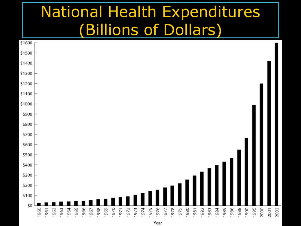 National Health Expenditures (Billions of Dollars)