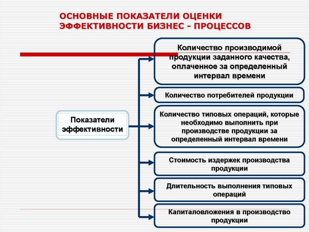 мне критерии для оценки результативности при разработке продукции англо-русский словарь