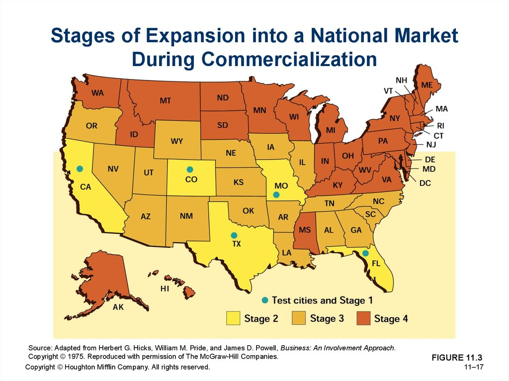 Stages of Expansion into a National Market During Commercialization