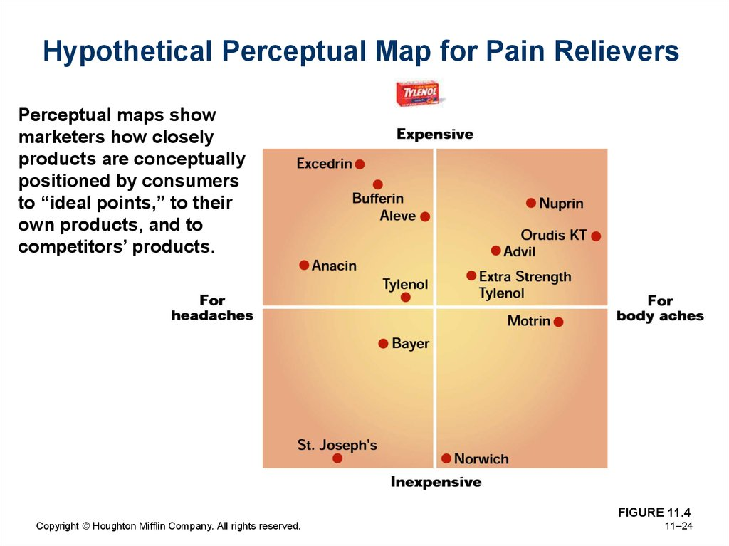 Hypothetical Perceptual Map for Pain Relievers