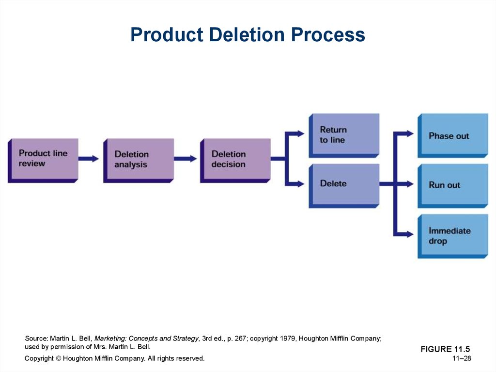 Product Deletion Process