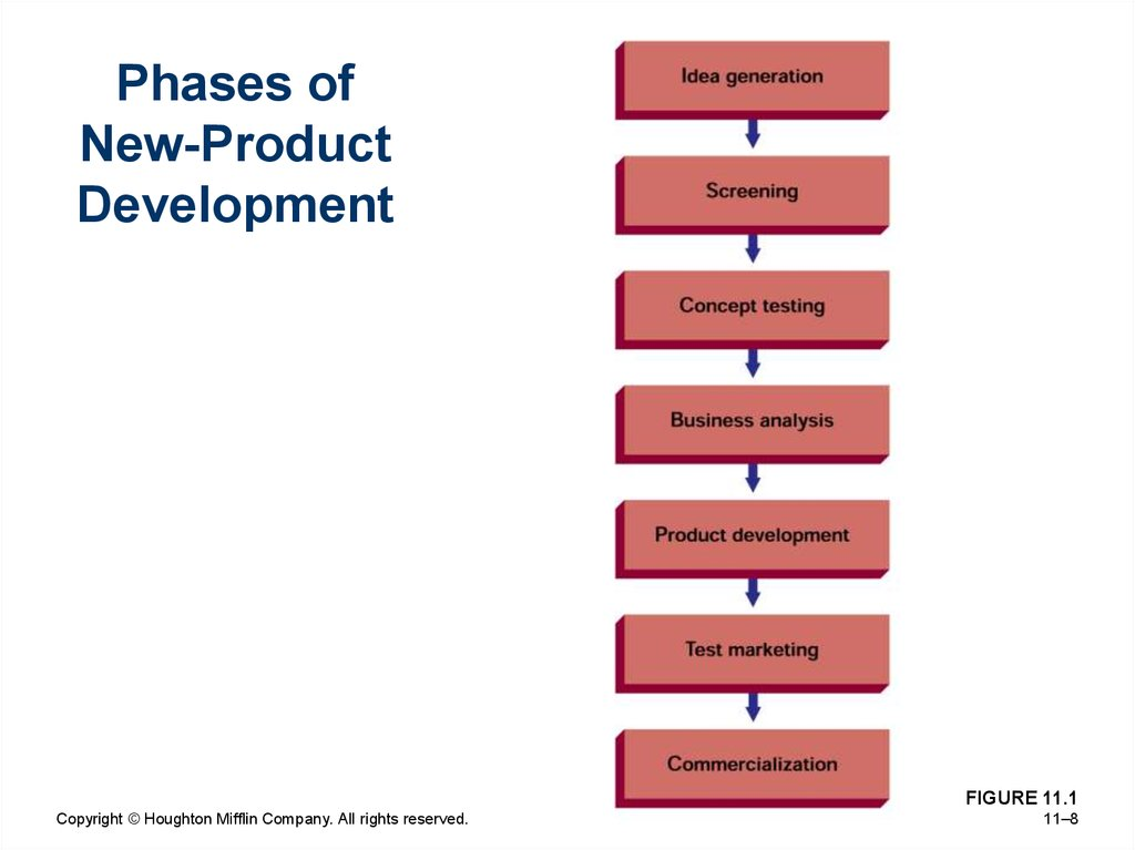 Phases of New-Product Development