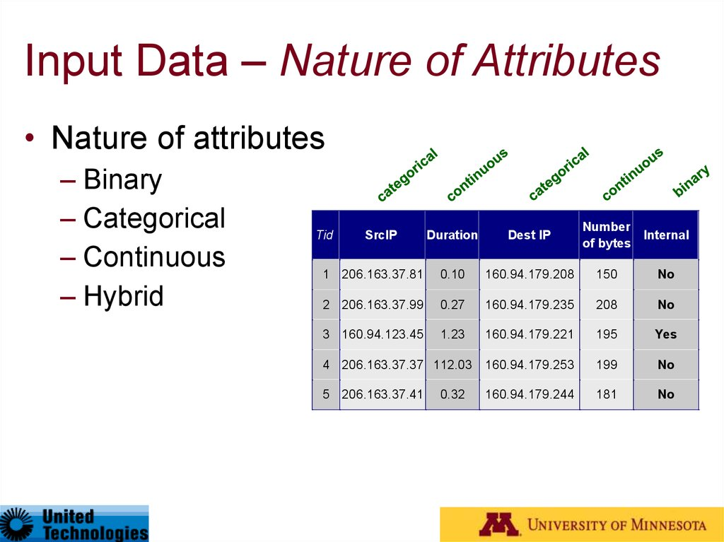 Input Data – Nature of Attributes
