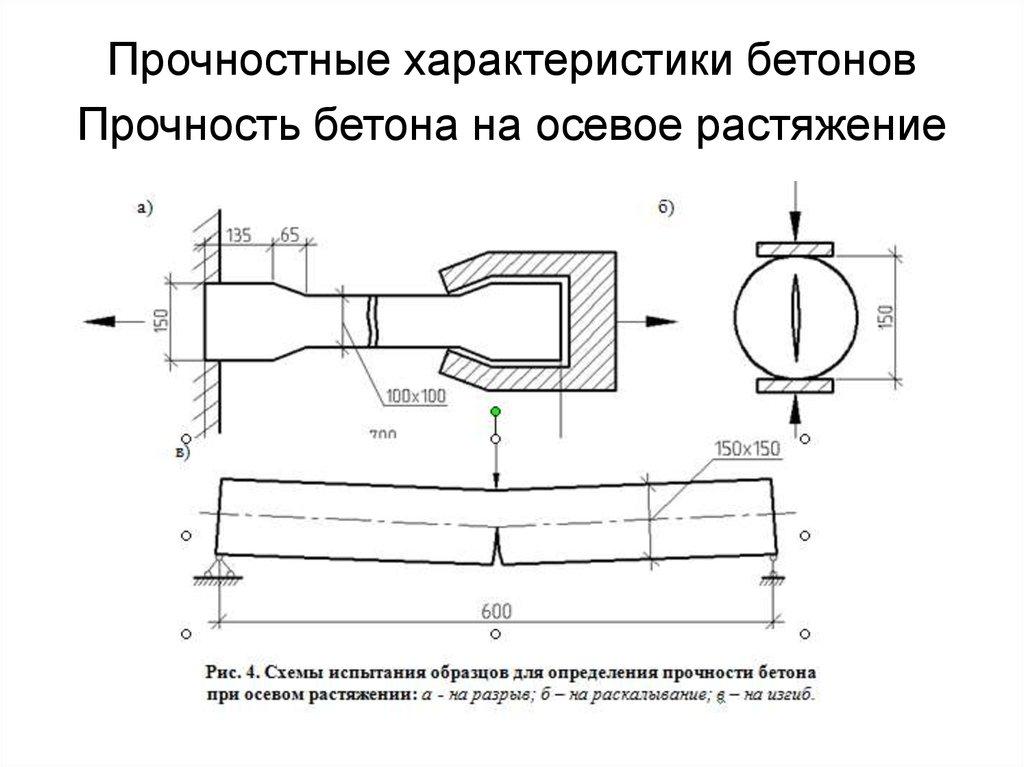 Нормативные и рекомендательные документы по строительству