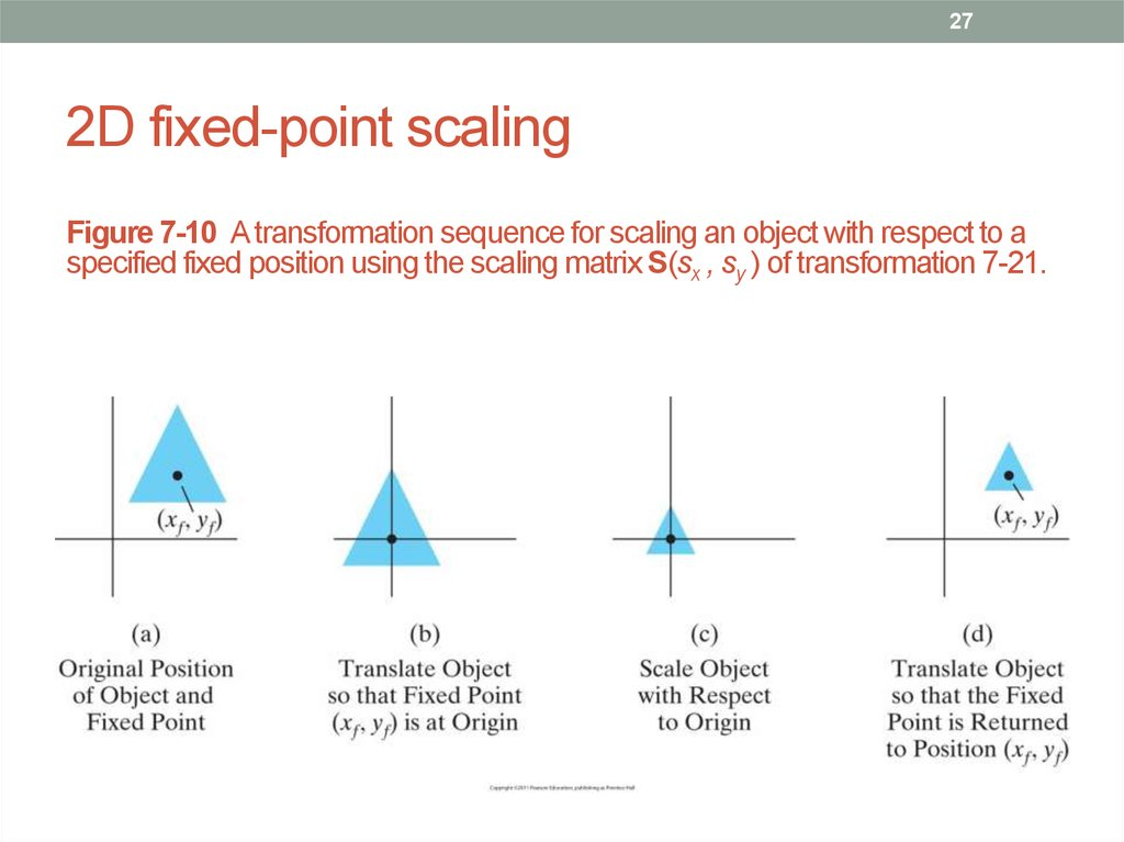 2D fixed-point scaling