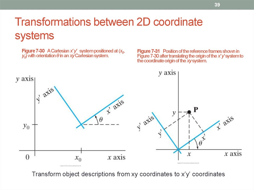 Transformations between 2D coordinate systems