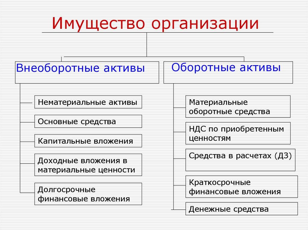 Курсовая работа внеоборотные активы предприятия 2190