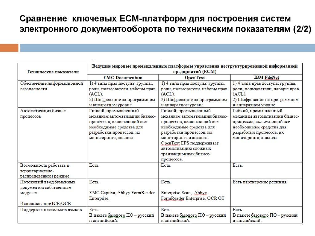 Электронный документооборот инструкции