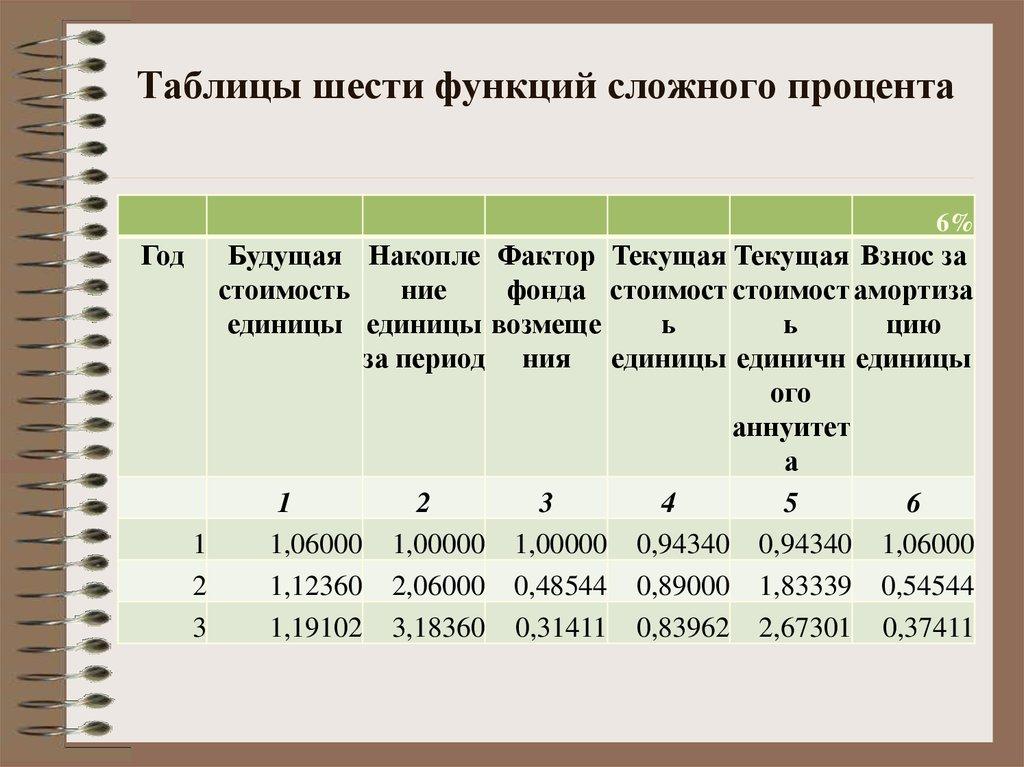 случилось, что таблицы процентов картинки случае