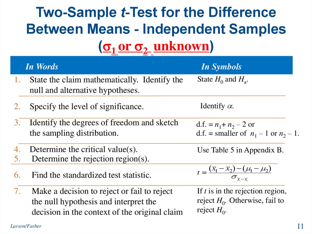 Two-Sample t-Test for the Difference Between Means - Independent Samples (1 or 2 unknown)