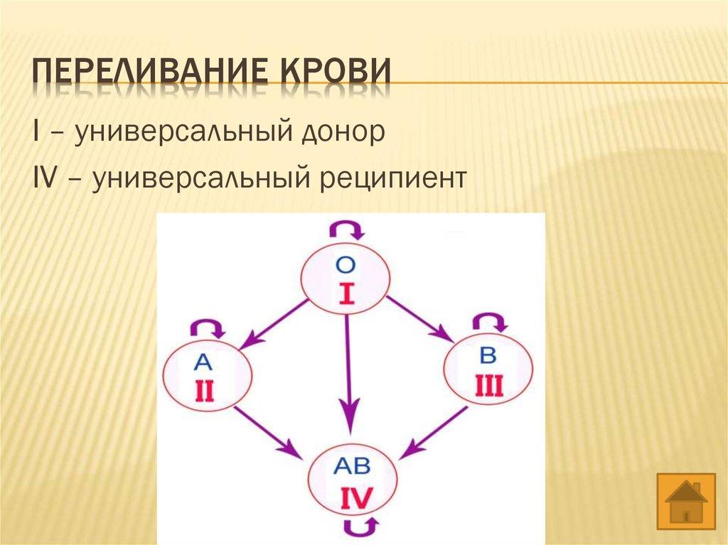 1 группа -- универсальный донор (с учетом резус-фактора), а iv группа -- универсальный реципиент, т.е принимает кровь любой группы.