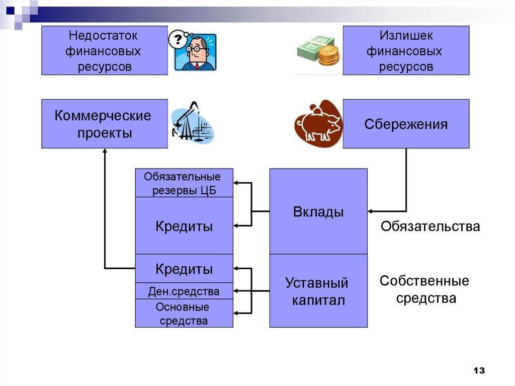 Резерв банк онлайн заявка на кредит получить кредит в газпромбанке процентная ставка