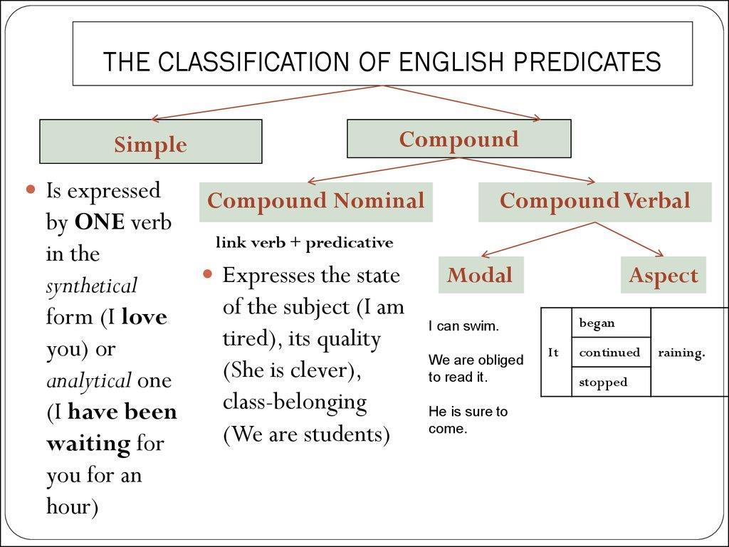 A simple verbal predicate