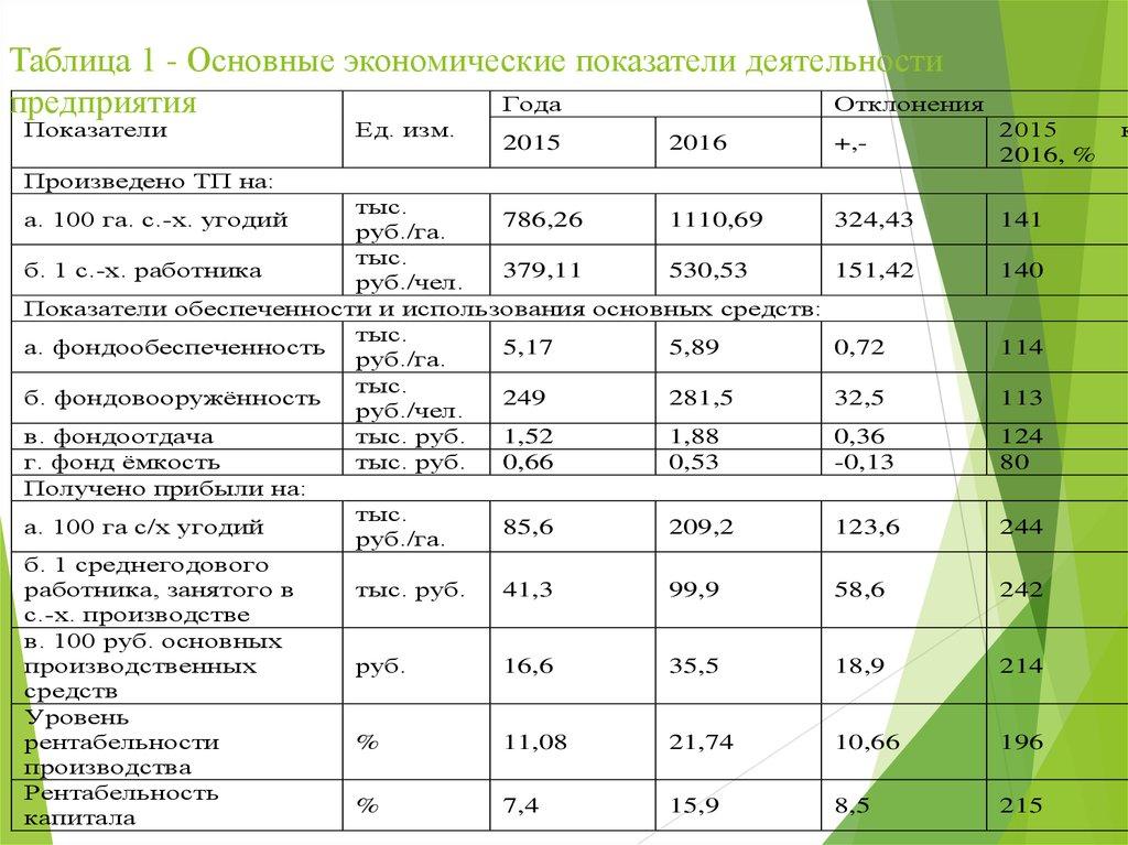 Отчет по преддипломной практике презентация онлайн  Таблица 1 Основные экономические показатели деятельности предприятия