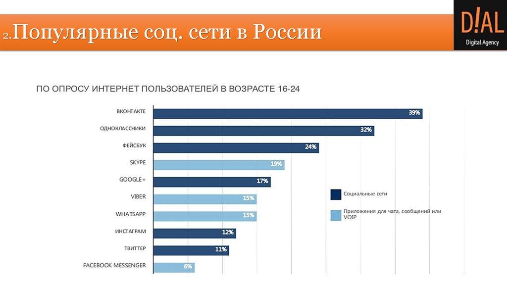 популярные социальные сети знакомств в россии