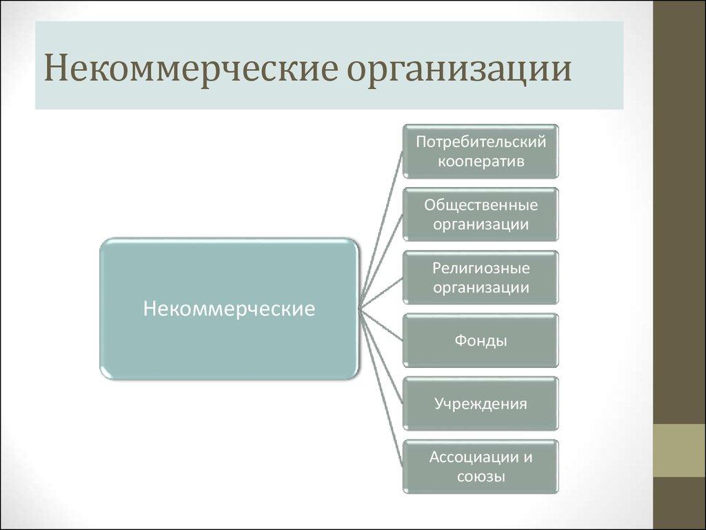 Некоммерческие организации виды особенности шпаргалка