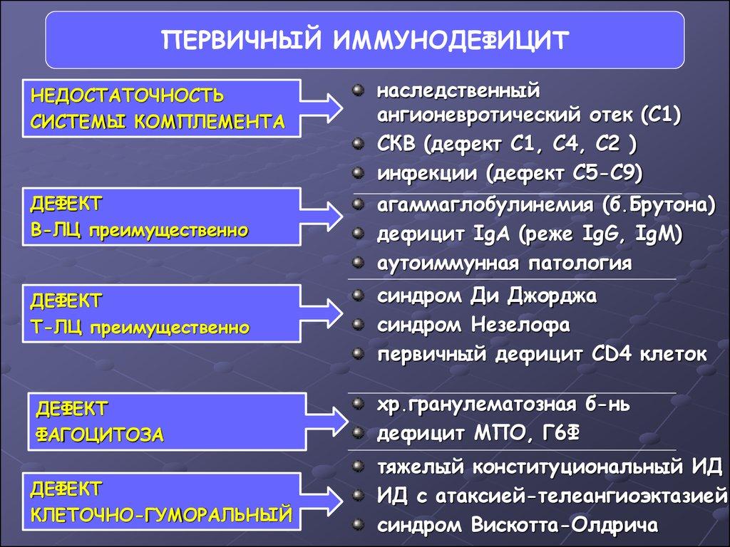 Первичный и вторичный иммунодефицит реферат 4165