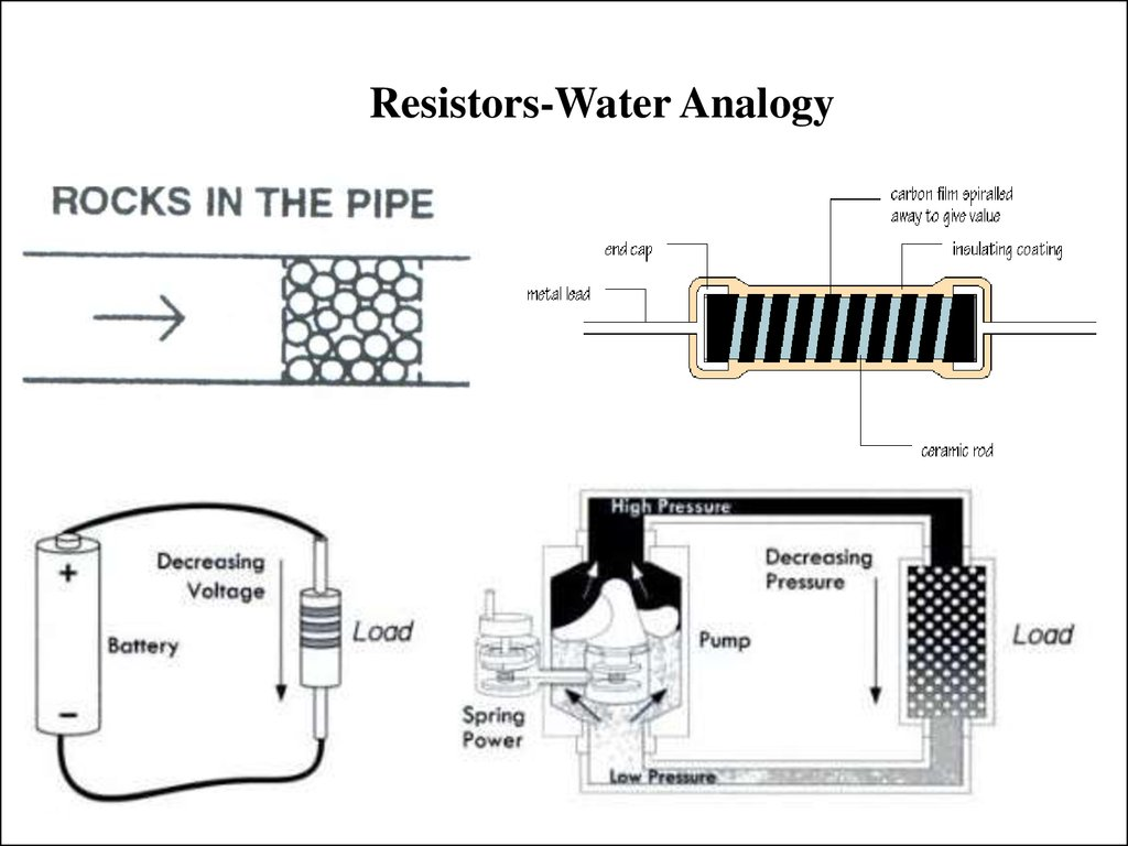 Resistors-Water Analogy