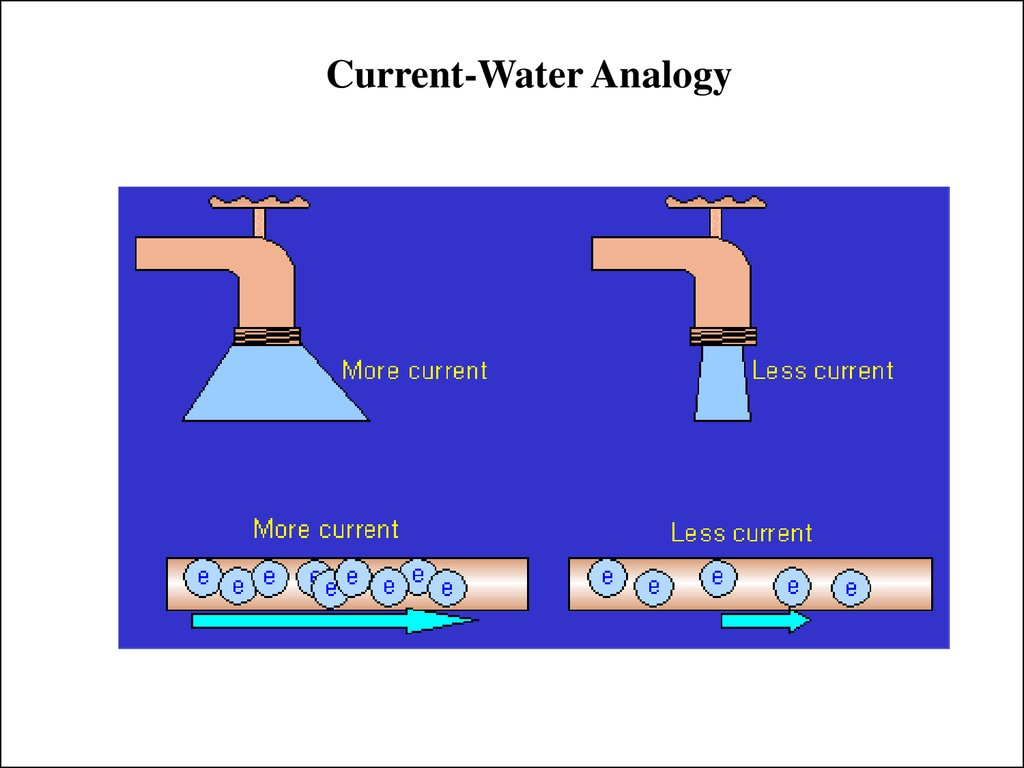 Current-Water Analogy