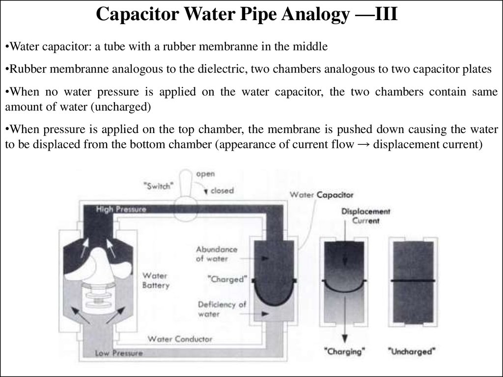 Capacitor Water Pipe Analogy —III