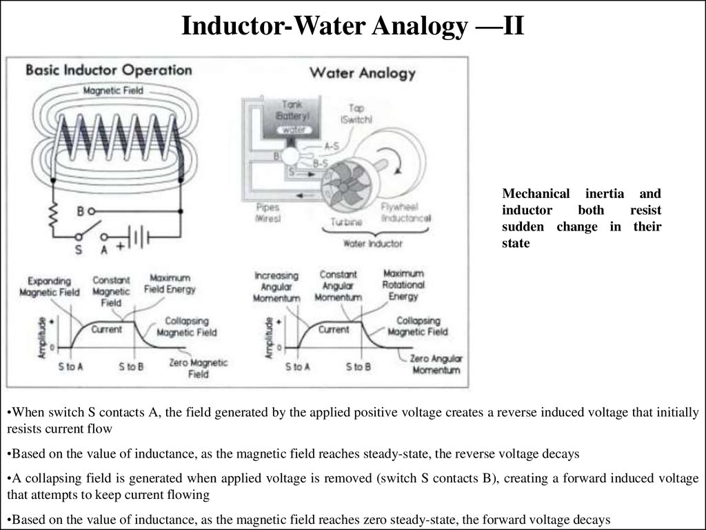 Inductor-Water Analogy —II