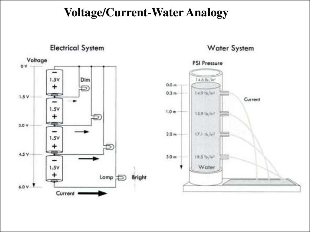 Voltage/Current-Water Analogy