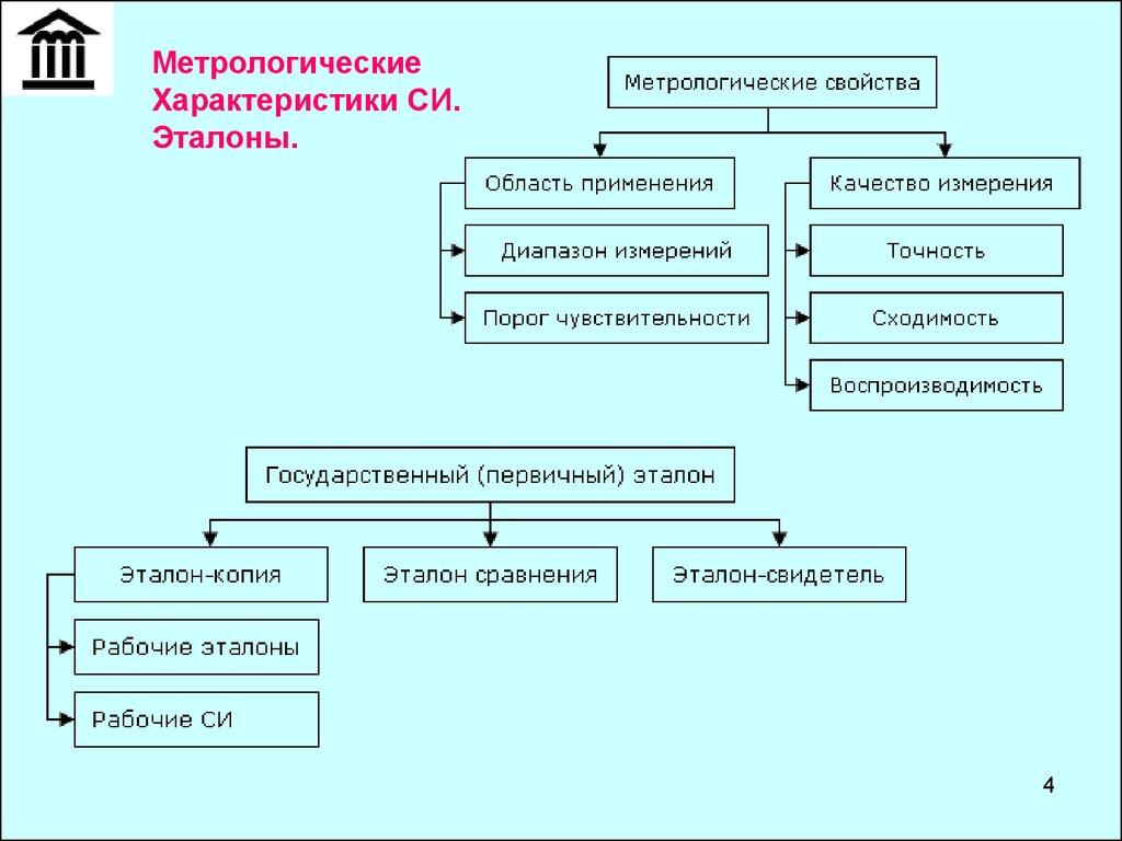 Метрология стандартизация и сертификация россии сертификация косметики украина