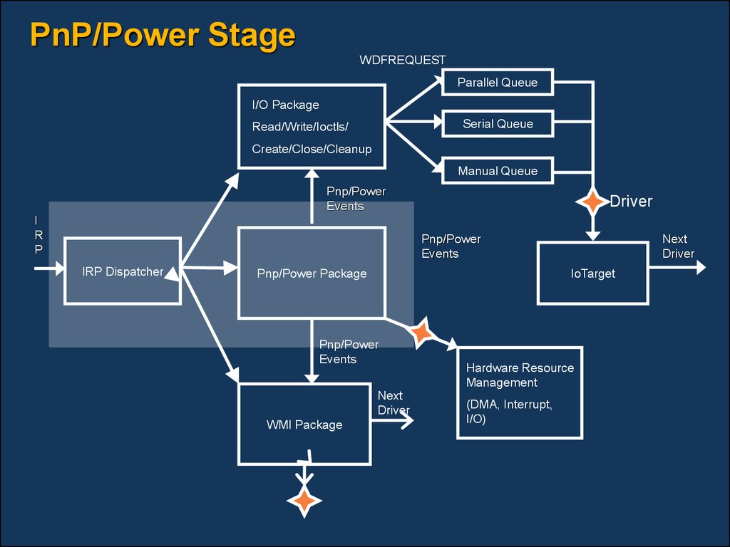 PnP/Power Stage