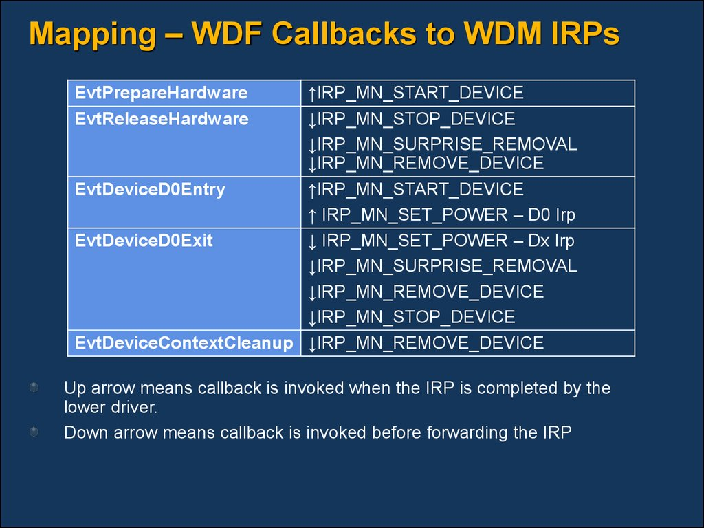 Mapping – WDF Callbacks to WDM IRPs