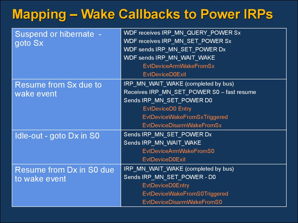 Mapping – Wake Callbacks to Power IRPs