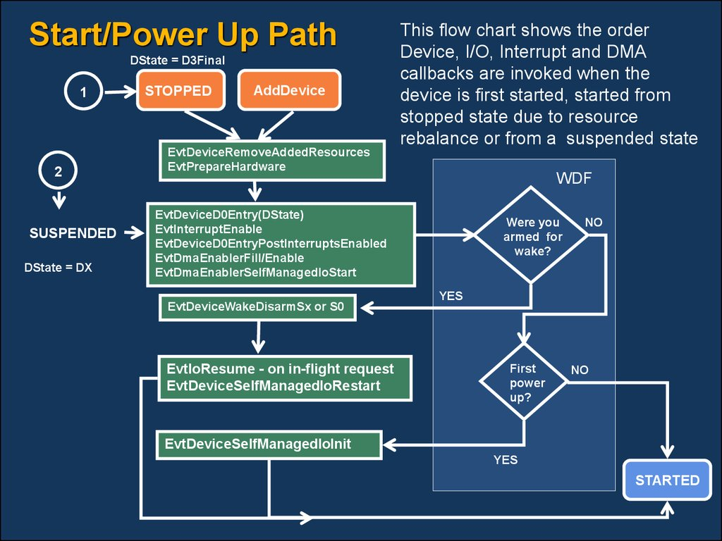 Start/Power Up Path