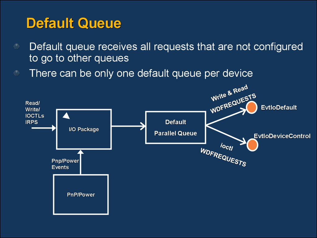 Default Queue